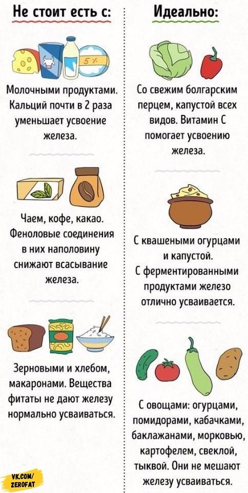 Как совмещать продукты питания